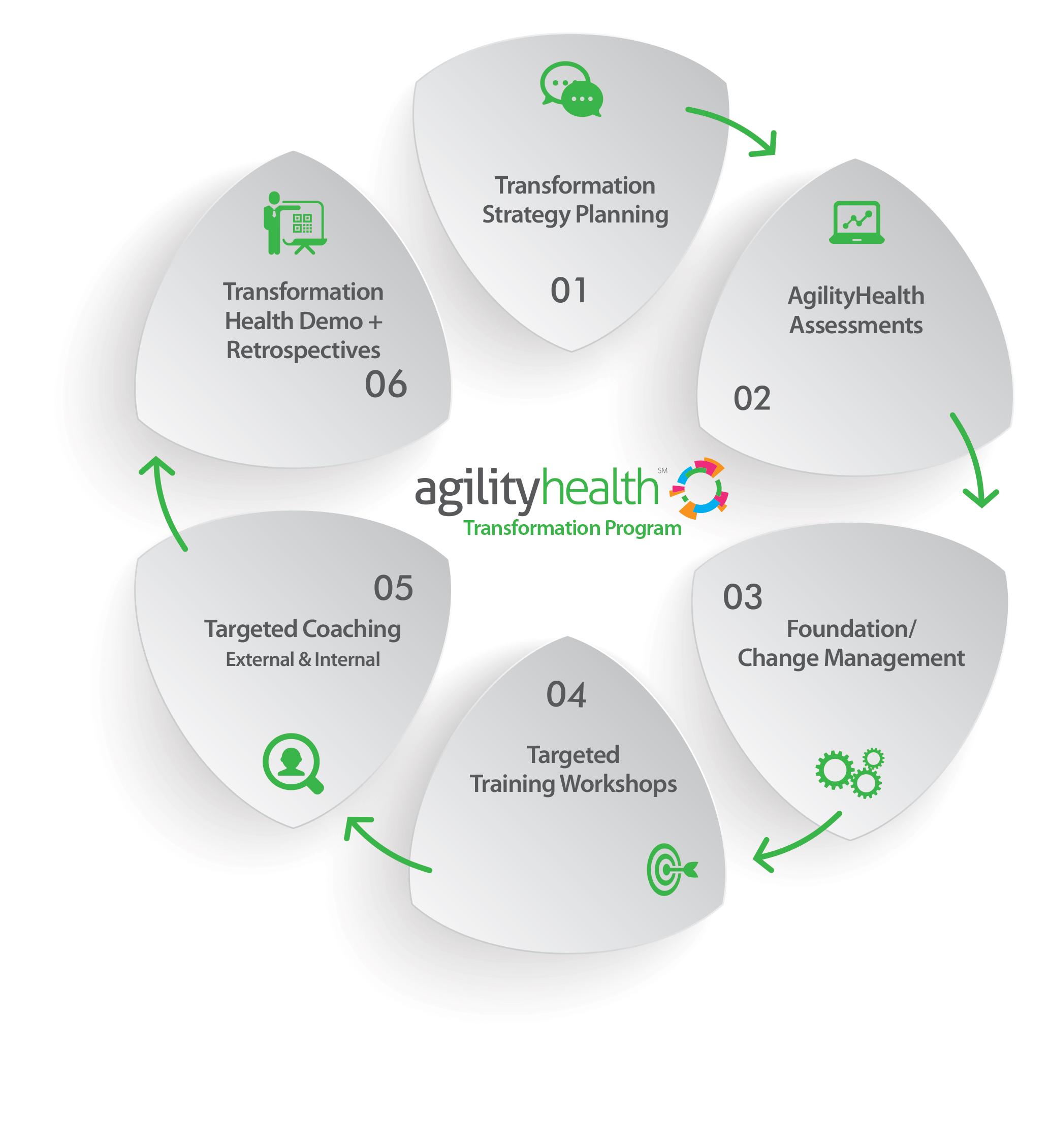 AgilityHealth_TransformationProgram